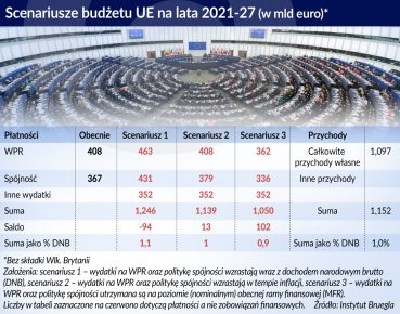 budzet UE scenariusze_otwarcie