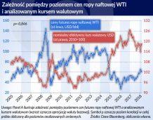 Zmienne losy cen ropy naftowej i kursu dolara