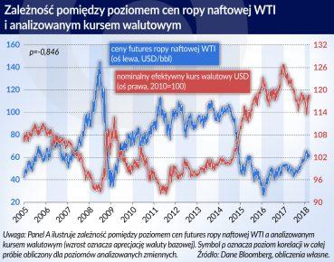 cena ropy a kurs USD_otwarcie