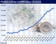 Wartość gotówki w obiegu przekroczyła 200 mld zł