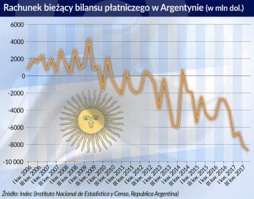 Argentyna Rachunek biezacy bilansu_otwarcie
