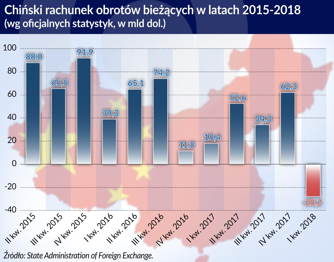 Bycie fabryką świata wypacza wyniki handlu zagranicznego Chin