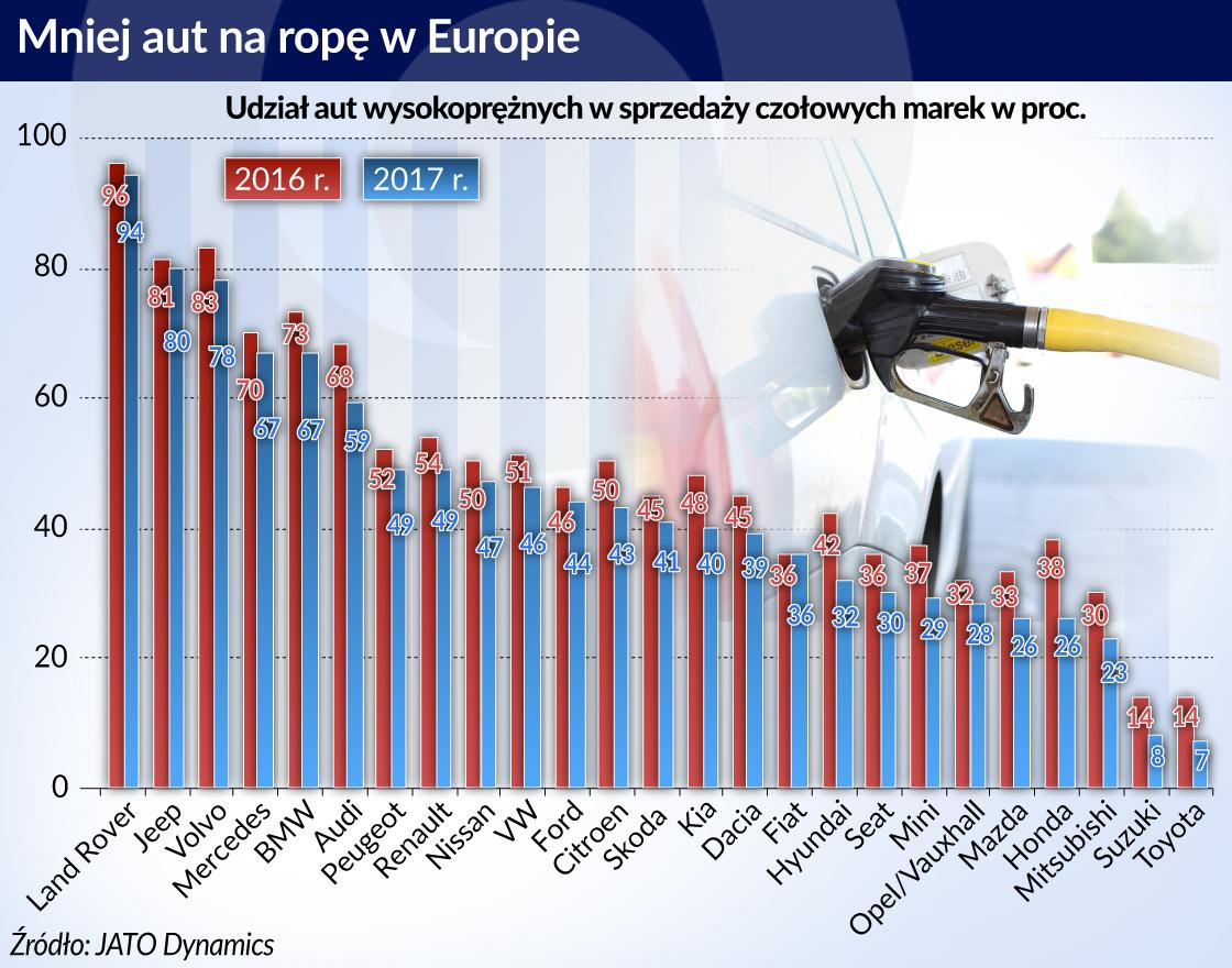 Europejska motoryzacja ma kłopoty z wydechem