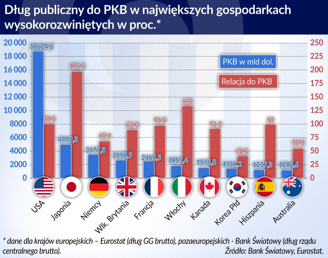 Globalne zadłużenie wzrasta