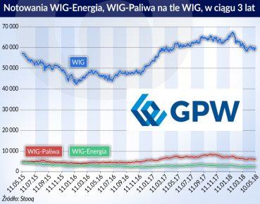 Gielda_Notowania WIG Energia_WIG Paliwa na tle WIG_2015-2018_otwarcie