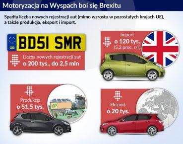 Motoryzacja a Brexit_otwarcie