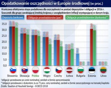 Opodatkowanie oszczednosci_Europa Srodkowa_otwarcie