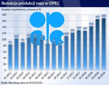 Redukcja produkcji ropy w OPEC_otwarcie