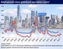 Aktywność kredytowa banków mniej wrażliwa na ryzyko
