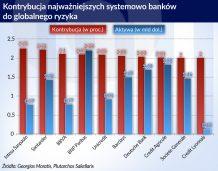 Największe ryzyko dla świata płynie z banków w Europie
