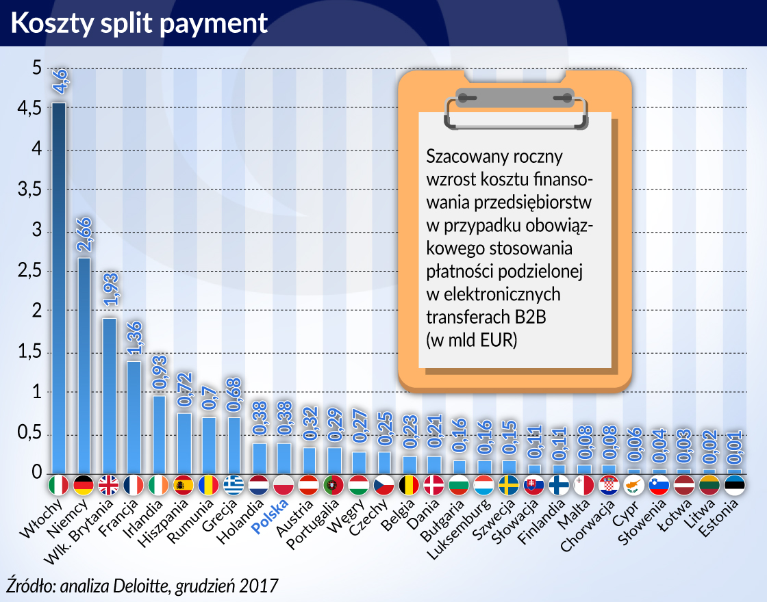 Podzielona płatność może przyspieszyć konsolidację rynku finansowego