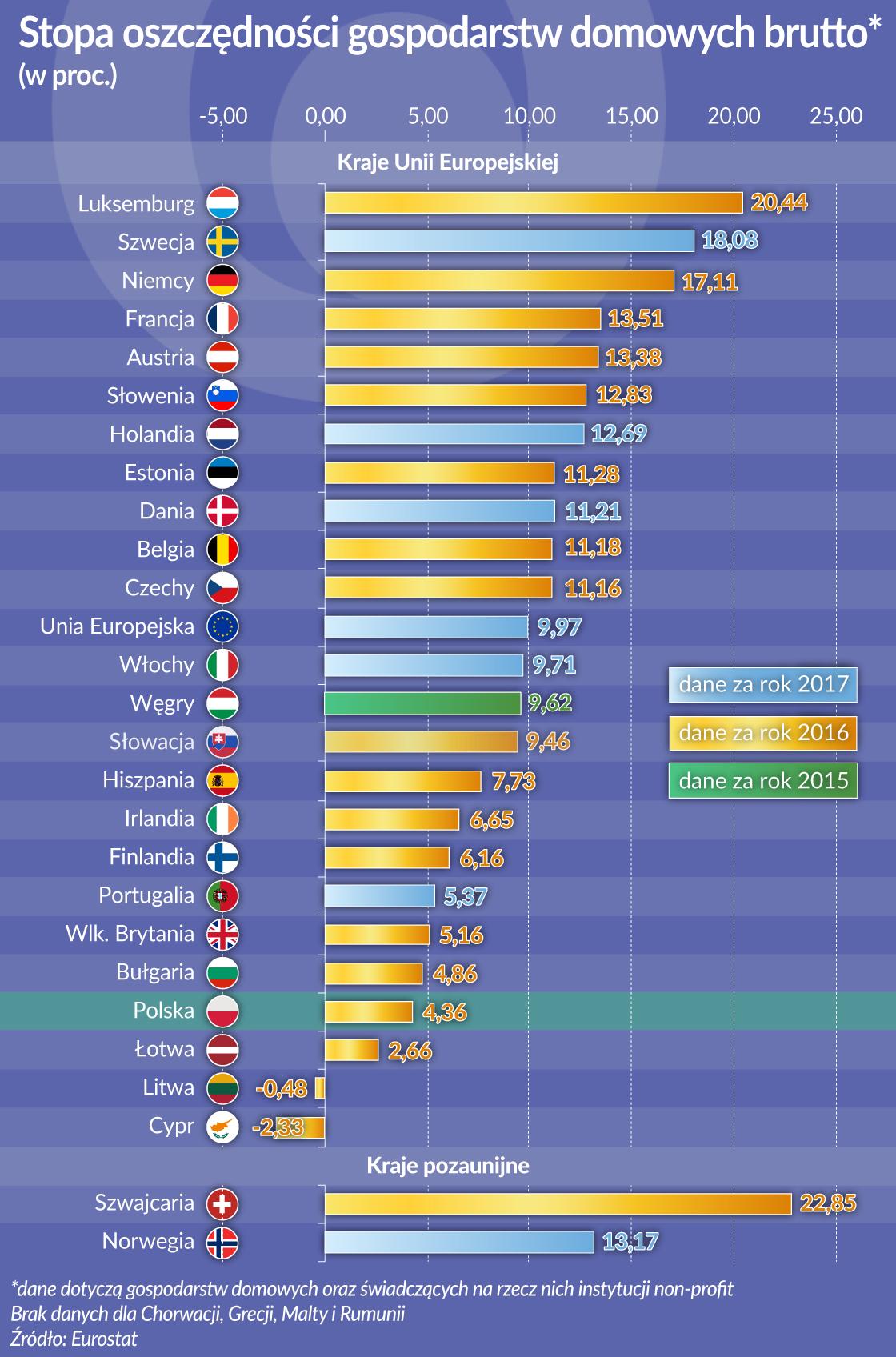Z oszczędnościami Polacy nie przesadzają