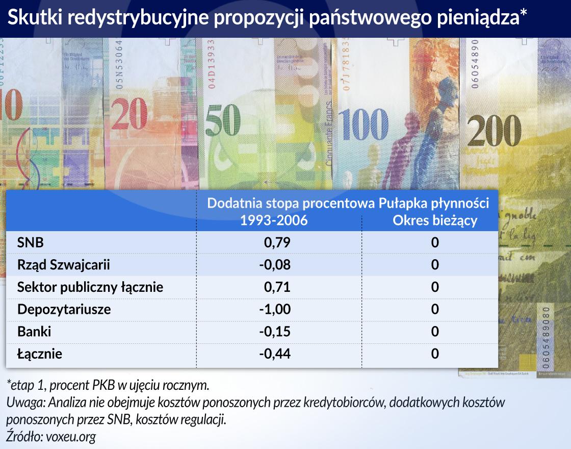 Suwerenny pieniądz w Szwajcarii byłby błędem