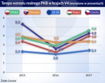 Tempo wrozstu realnego PKB_kraje V4_otwarcie