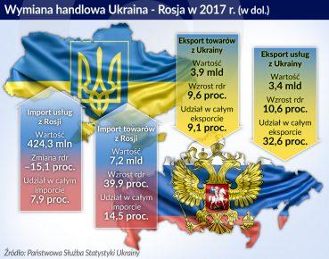 Ukrain-Rosja_handel_otwarcie