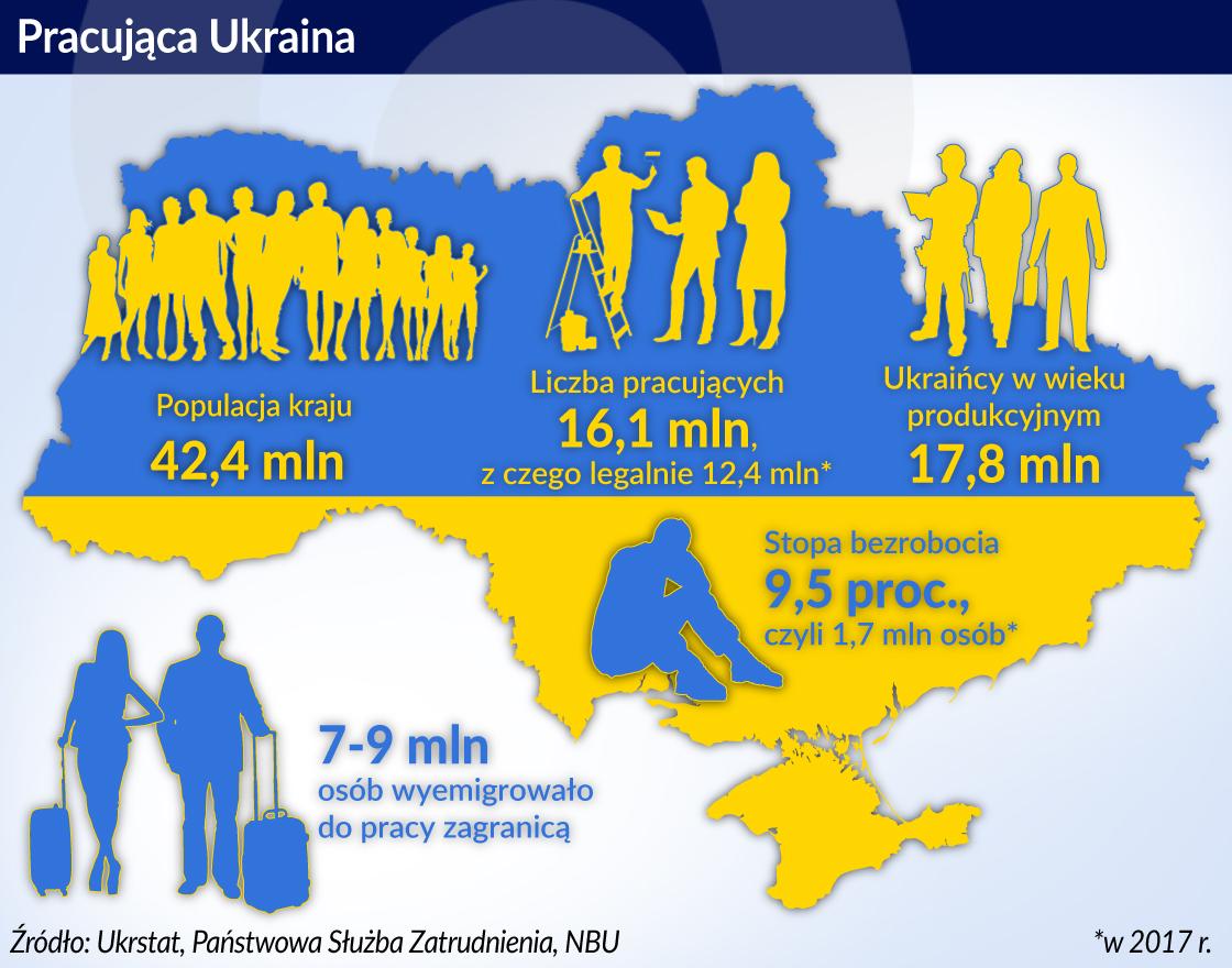 Emigracja uderza w ukraińską gospodarkę