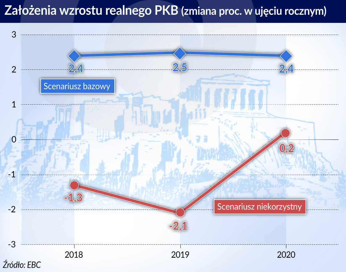 Wzrost PKB Grecja_otwarcie