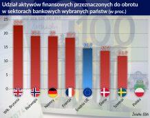 Wzrosła presja ryzyka rynkowego na europejskie banki