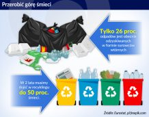 smieci wymogi recykling_otwarcie