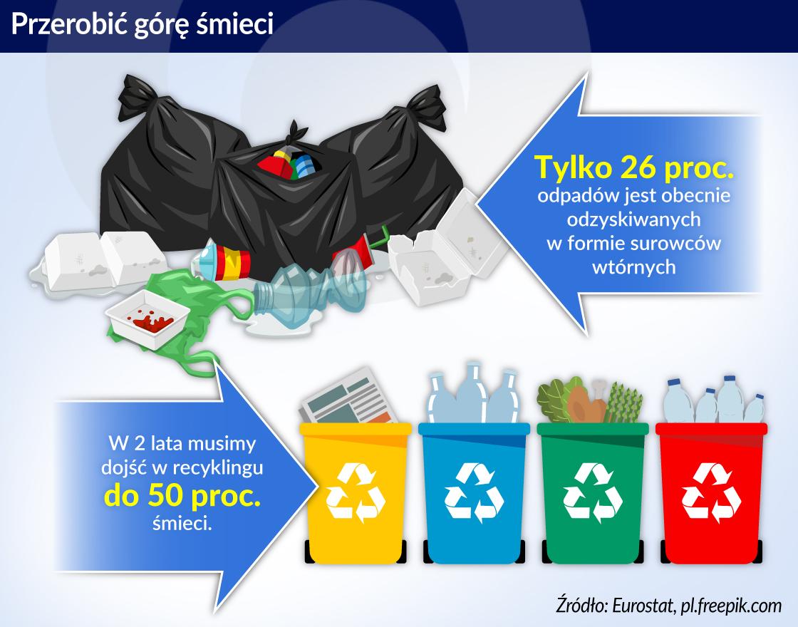 Drogie śmieci