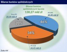 Niekończąca się konsolidacja banków spółdzielczych