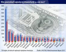 Inwestycje spadły – i na świecie, i w Polsce