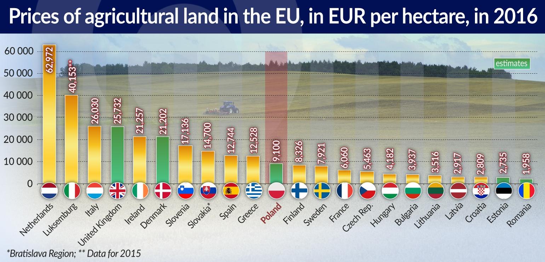 CEFO Ziemia w Europie coraz droższa jamnik