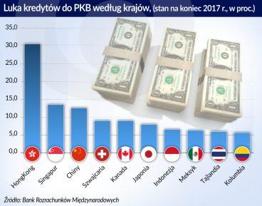 Chiny Luka kredytow do PKB_otwarcie