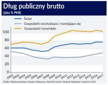 BIS: Gospodarcze pole manewru jest węższe niż przed globalnym kryzysem