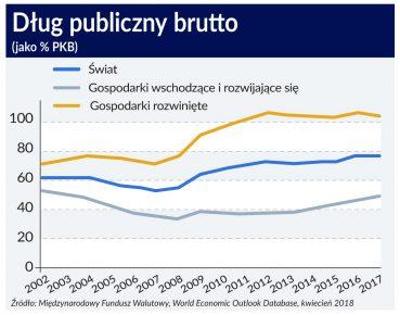 Dlug_publiczny