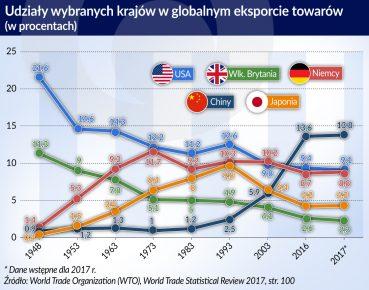Eksport kraje swiat_otwarcie