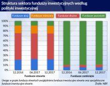 Polacy inwestują w fundusze inwestycyjne i mieszkania