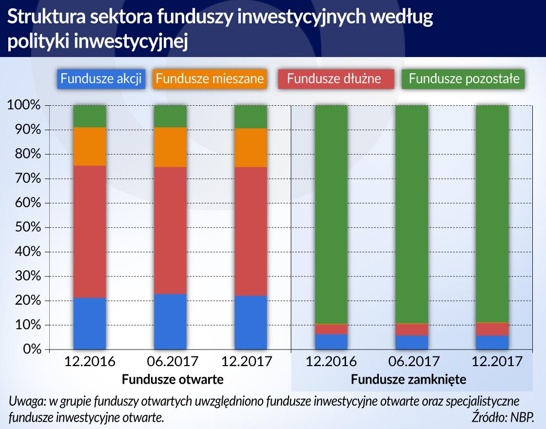 Fundusze inwestycyjne_Polska_NBP_Raport _otwarcie
