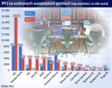 IPO na wybranych europejskich gieldach_Europa_2016_2017_otwarcie