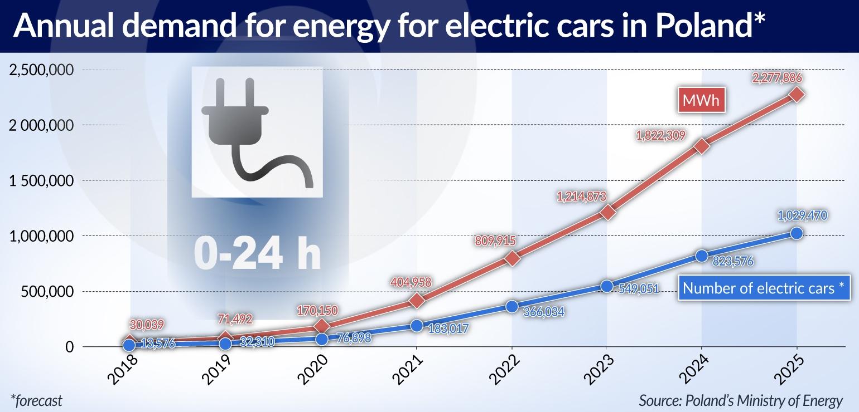 KRUKOWSKA Elektromobilność rozrusza gospodarkę jamnik