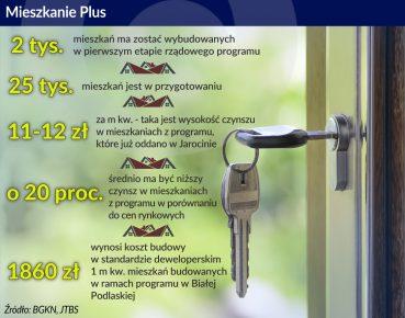 Mieszkanie_plus_cena m kw_otwarcie