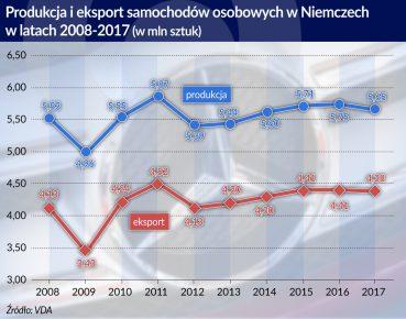 Motoryzacja_Niemcy_produkcja i eksport samochodow osobowych_2008-2017_otwarcie