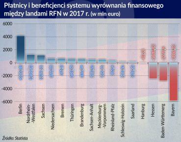 Niemcy_platnicy i beneficjenci systemu wyrownania finansowego_2017_otwarcie1