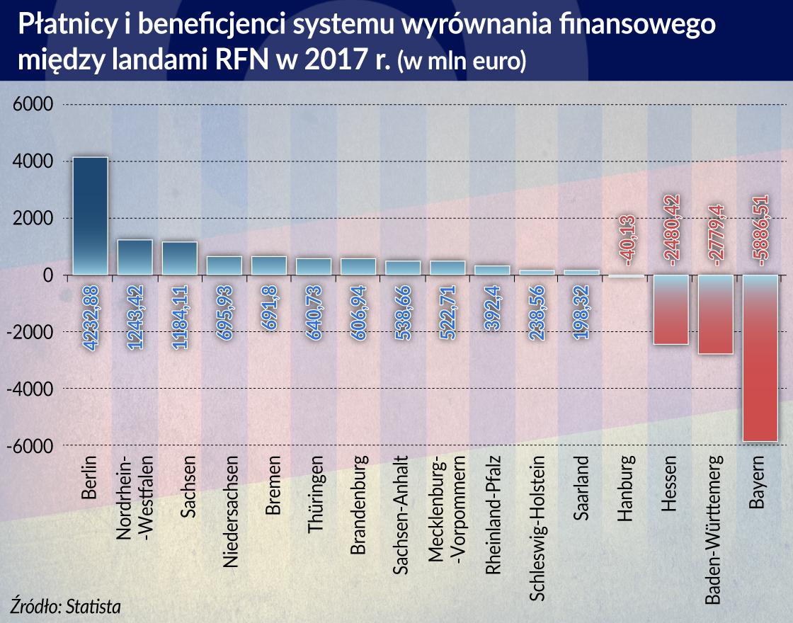 Niemców boli wspieranie biedniejszych regionów