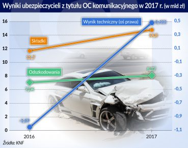 OC_wyniki ubezpieczycieli z tytulu OC_2017_otwarcie