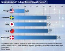 Polskim fintechom potrzebny jest ekosystem