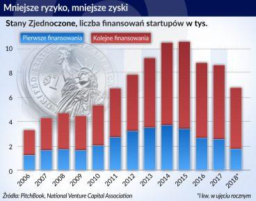 Start upy_liczba finansowan_USA_The Economist_otwarcie