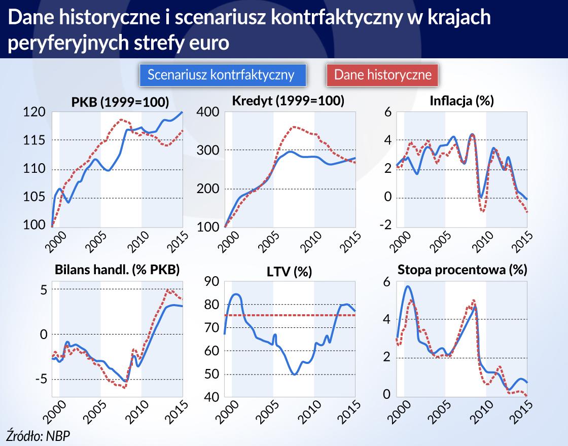 Strefa euro_scenariusze historyczne i kontrfaktyczne_PKB_inflacja_blians handlowy_stopa procentowa_LTV_otwarcie