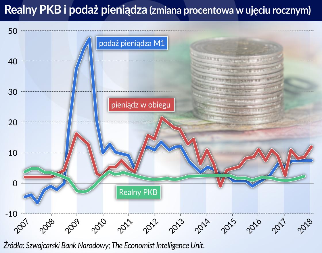 Szwajcaria_realny PKB i podaz pieniadza_otwarcie