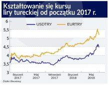 Strukturalna słabość waluty tureckiej
