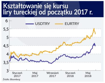 Turcja_lira_kurs_2017_otwarcie