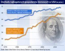 Nowe dowody na rosnące nierówności w Stanach Zjednoczonych