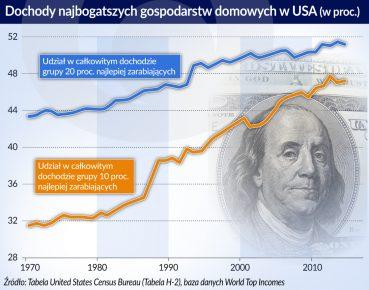USA_dochody najbogatszych gospodarstw domowych_otwarcie