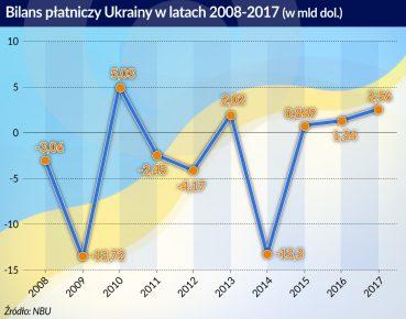 Ukraina_bilans platniczy_2008-2017_otwarcie