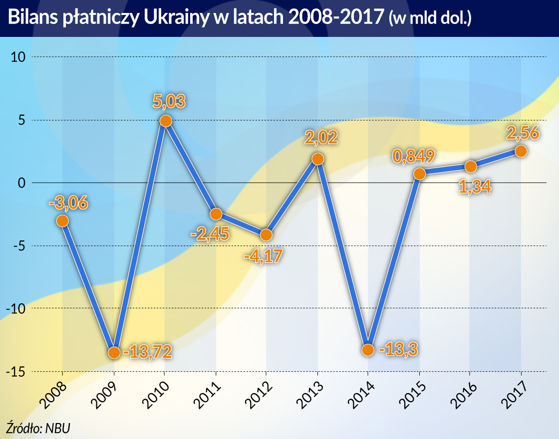 Ukraina szuka kapitału
